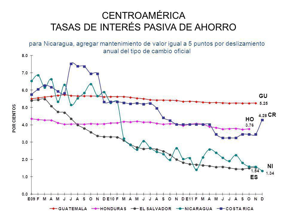 CENTROAMÉRICA TASAS DE INTERÉS PASIVA DE AHORRO para Nicaragua, agregar mantenimiento de valor igual a 5 puntos por deslizamiento anual del tipo de cambio oficial HO CR GU NI ES