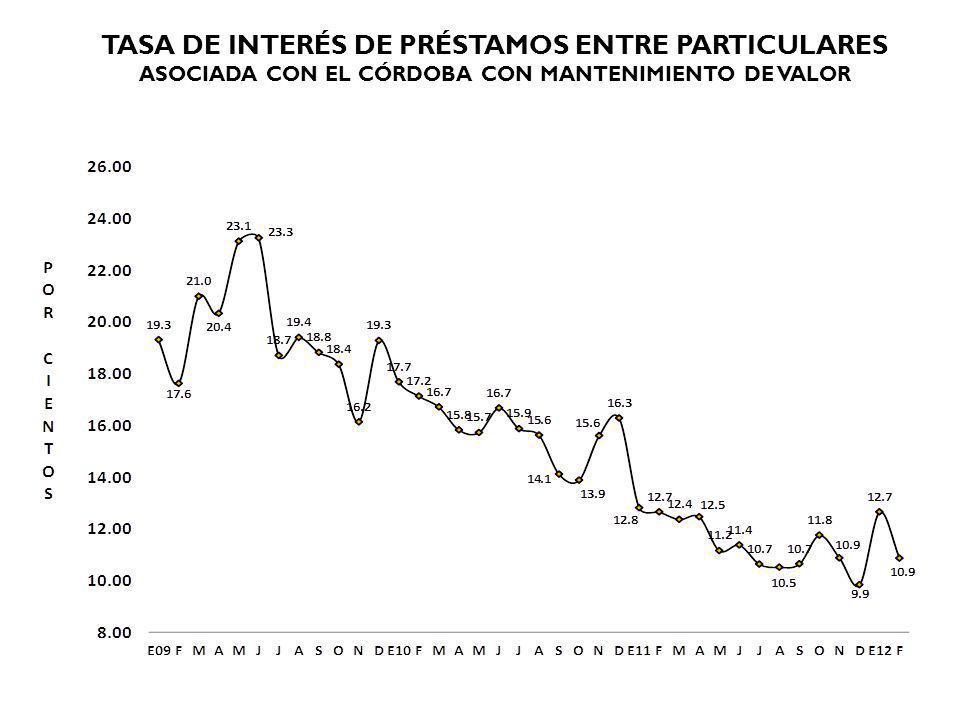 TASA DE INTERÉS DE PRÉSTAMOS ENTRE PARTICULARES ASOCIADA CON EL CÓRDOBA CON MANTENIMIENTO DE VALOR