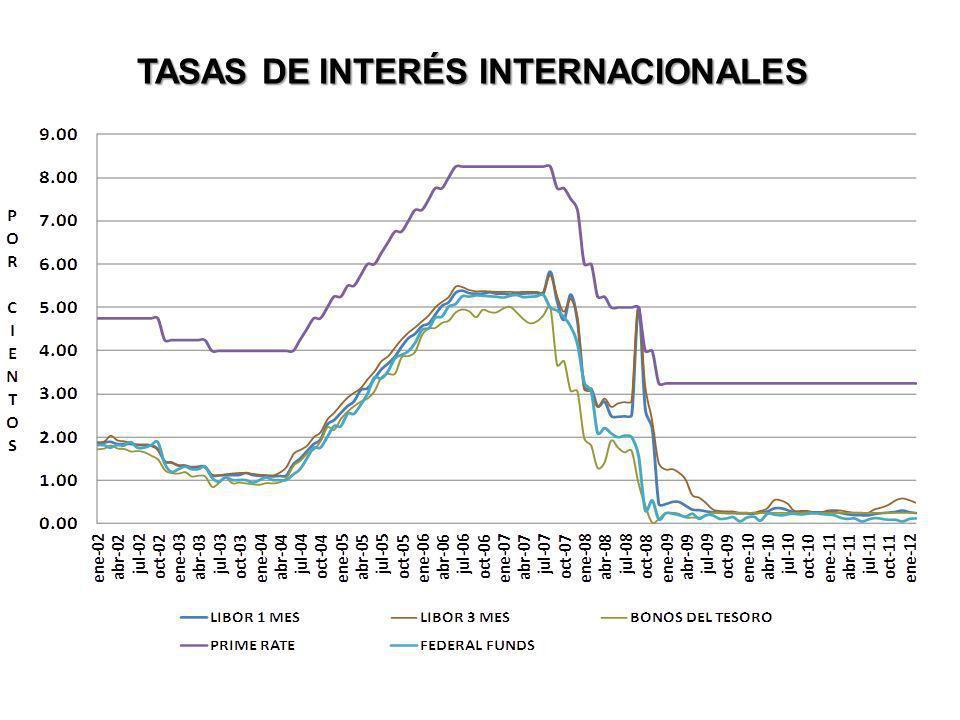 TASAS DE INTERÉS INTERNACIONALES
