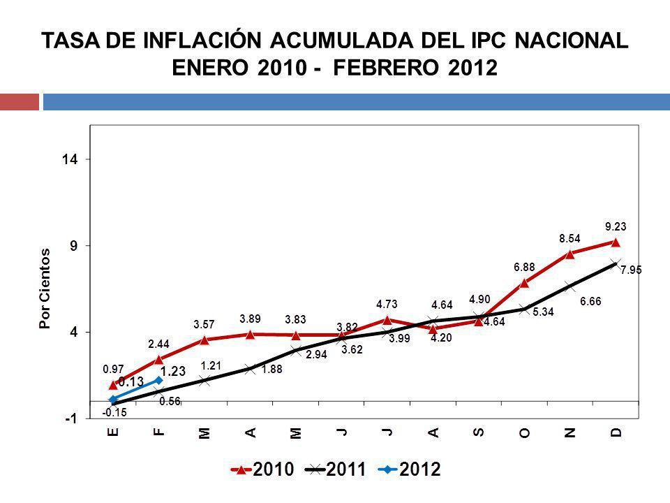 TASA DE INFLACIÓN ACUMULADA DEL IPC NACIONAL ENERO 2010 - FEBRERO 2012