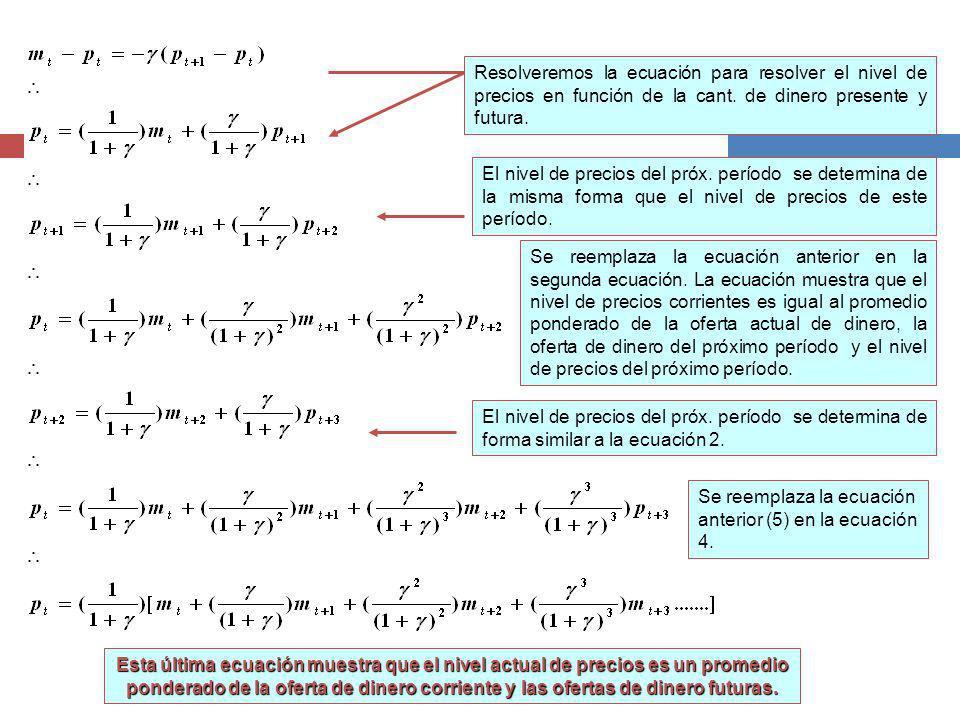 Resolveremos la ecuación para resolver el nivel de precios en función de la cant.