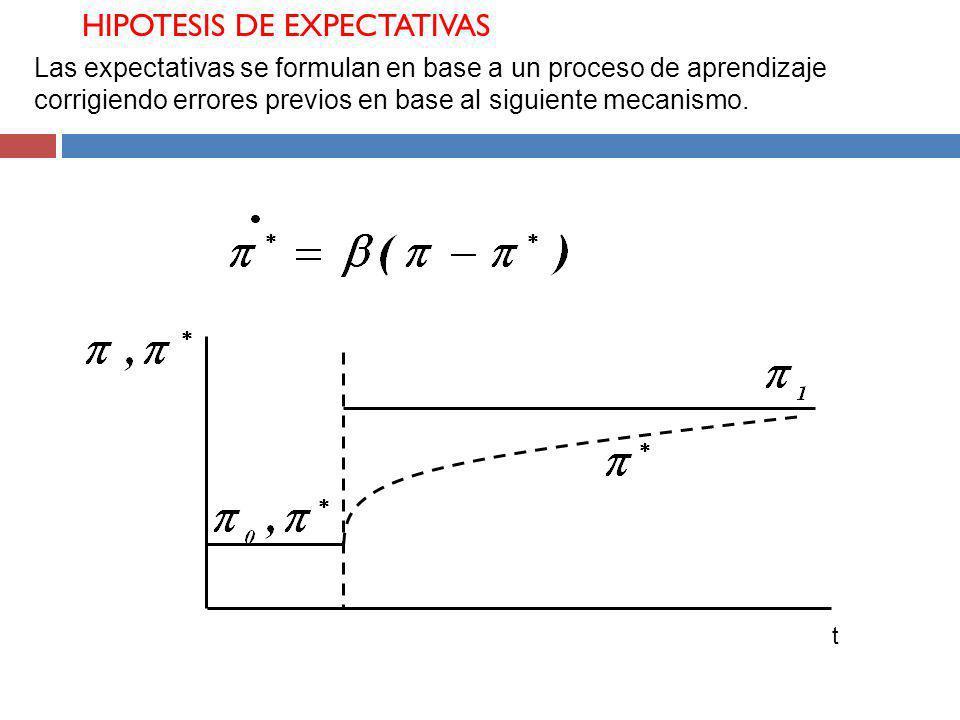 HIPOTESIS DE EXPECTATIVAS Las expectativas se formulan en base a un proceso de aprendizaje corrigiendo errores previos en base al siguiente mecanismo.