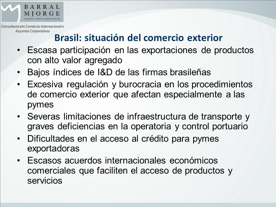 Brasil: situación del comercio exterior Escasa participación en las exportaciones de productos con alto valor agregado Bajos índices de I&D de las fir