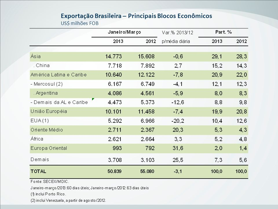 Exportação Brasileira – Principais Blocos Econômicos US$ milhões FOB