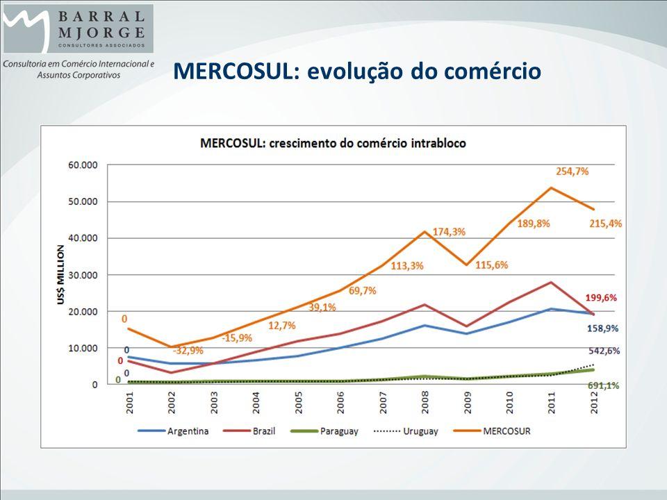 MERCOSUL: evolução do comércio