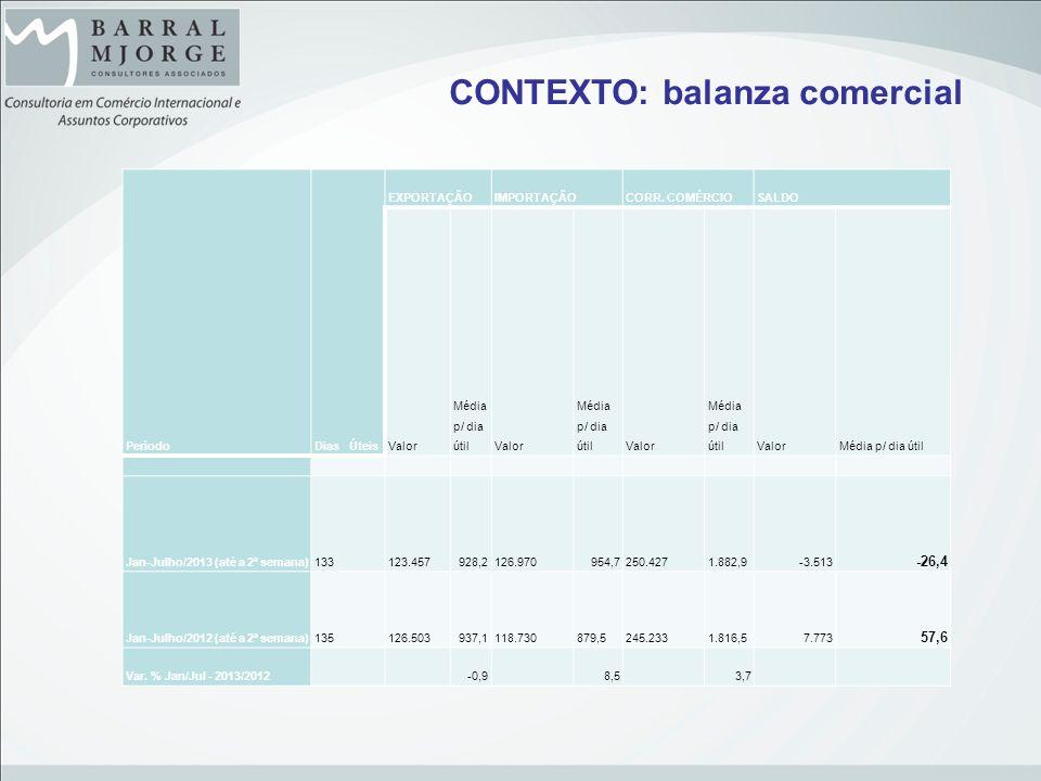 CONTEXTO: balanza comercial PeríodoDias Úteis EXPORTAÇÃOIMPORTAÇÃOCORR. COMÉRCIOSALDO Valor Média p/ dia útilValor Média p/ dia útilValor Média p/ dia