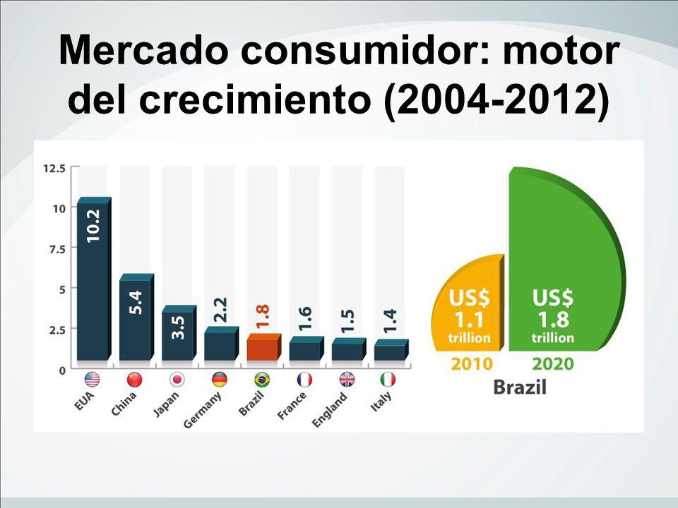 Brasil: iniciativas en temas fiscales 2013: reducción del Costo Brasil (medidas fiscales e infraestructura) reducción de PIS/Cofins en algunos sectores unificación de de impuesto ICMS (4%) (13 Resolución del Senado y negociación en curso) nueva ley Pis-Pasep y Cofins Nueva ley de puertos