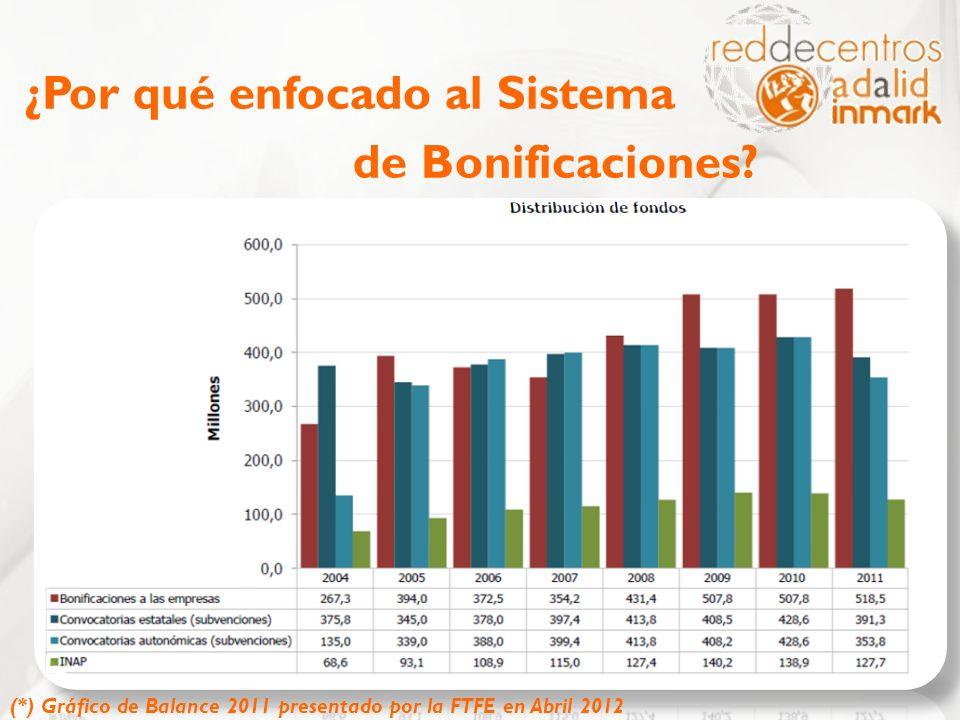 ¿Por qué enfocado al Sistema de Bonificaciones? (*) Gráfico de Balance 2011 presentado por la FTFE en Abril 2012