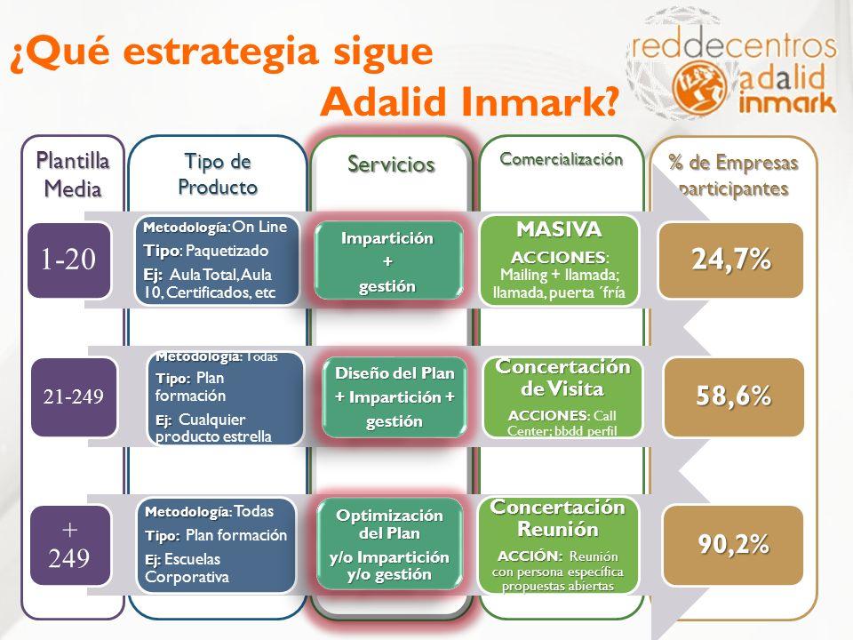 ServiciosServicios % de Empresas participantes Comercialización Tipo de Producto Plantilla Media ¿Qué estrategia sigue Adalid Inmark? 1-20 Metodología