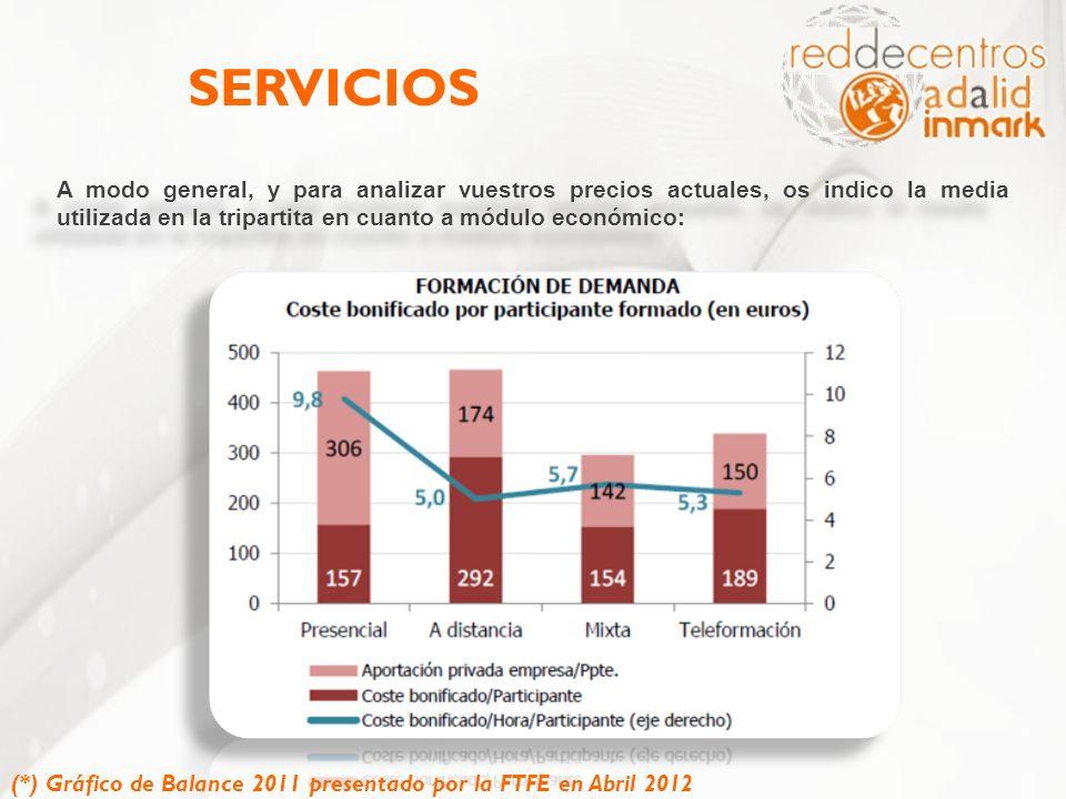 SERVICIOS A modo general, y para analizar vuestros precios actuales, os indico la media utilizada en la tripartita en cuanto a módulo económico: (*) G