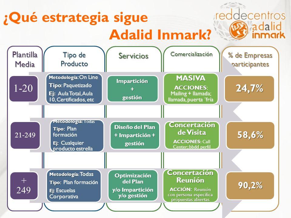 Servicios % de Empresas participantes Comercialización Tipo de Producto Plantilla Media ¿Qué estrategia sigue Adalid Inmark? 1-20 Metodología Metodolo