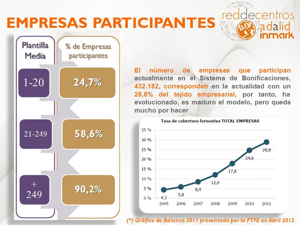 EMPRESAS PARTICIPANTES El número de empresas que participan actualmente en el Sistema de Bonificaciones, 432.182, corresponden en la actualidad con un