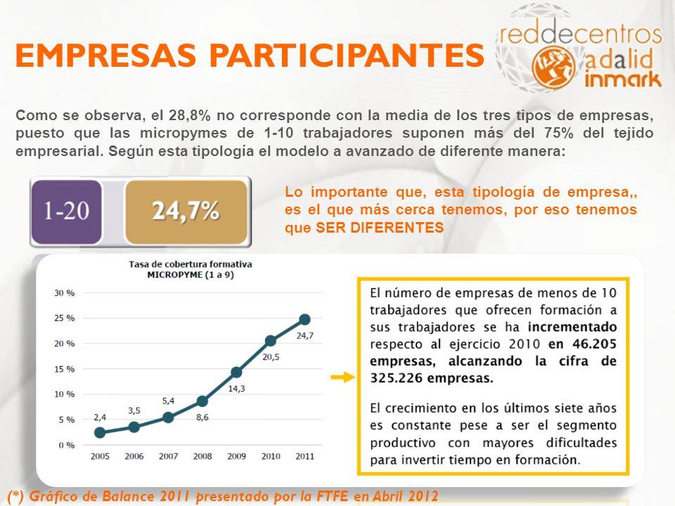 EMPRESAS PARTICIPANTES Como se observa, el 28,8% no corresponde con la media de los tres tipos de empresas, puesto que las micropymes de 1-10 trabajad