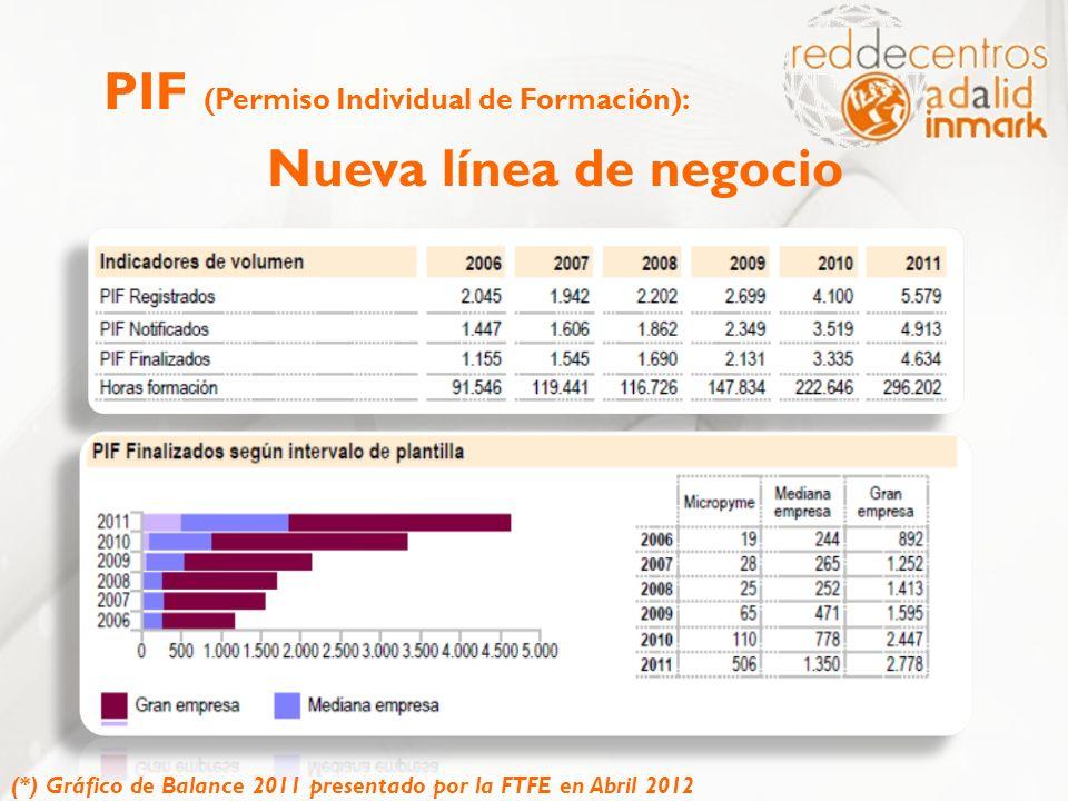 PIF (Permiso Individual de Formación): Nueva línea de negocio (*) Gráfico de Balance 2011 presentado por la FTFE en Abril 2012