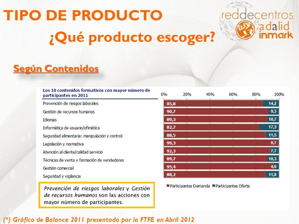 TIPO DE PRODUCTO ¿Qué producto escoger? Según Contenidos (*) Gráfico de Balance 2011 presentado por la FTFE en Abril 2012