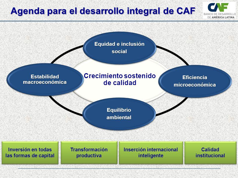 Crecimiento sostenido de calidad Equidad e inclusión social Eficienciamicroeconómica Equilibrioambiental Estabilidad macroeconómica Inversión en todas las formas de capital Inversión en todas las formas de capital Inserción internacional inteligente Calidad institucional Calidad institucional Transformación productiva Transformación productiva Agenda para el desarrollo integral de CAF