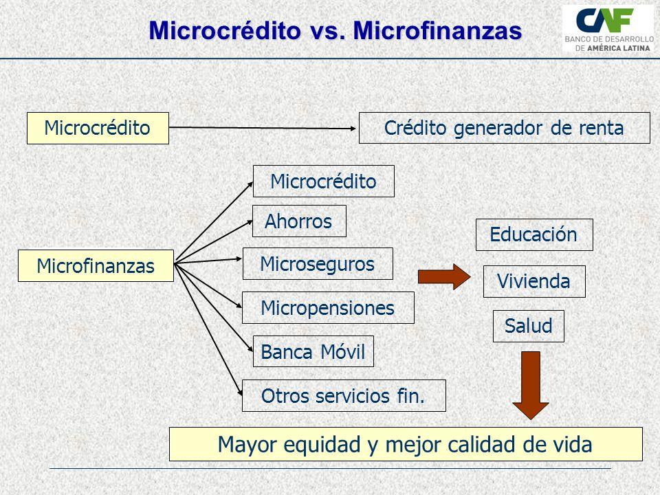 Microcrédito vs.