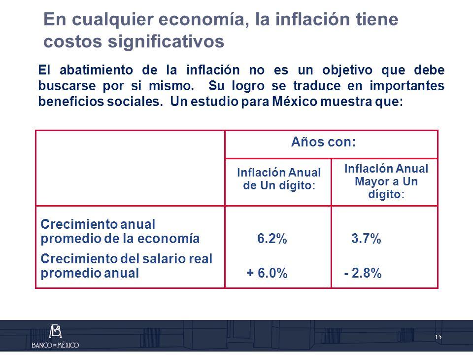 15 El abatimiento de la inflación no es un objetivo que debe buscarse por si mismo.