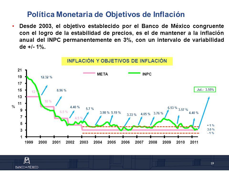 19 Desde 2003, el objetivo establecido por el Banco de México congruente con el logro de la estabilidad de precios, es el de mantener a la inflación anual del INPC permanentemente en 3%, con un intervalo de variabilidad de +/- 1%.