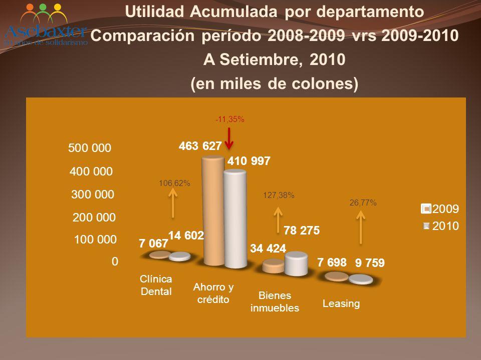 Utilidad Acumulada por departamento Comparación período 2008-2009 vrs 2009-2010 A Setiembre, 2010 (en miles de colones) 106,62% -11,35% 127,38% 26,77%