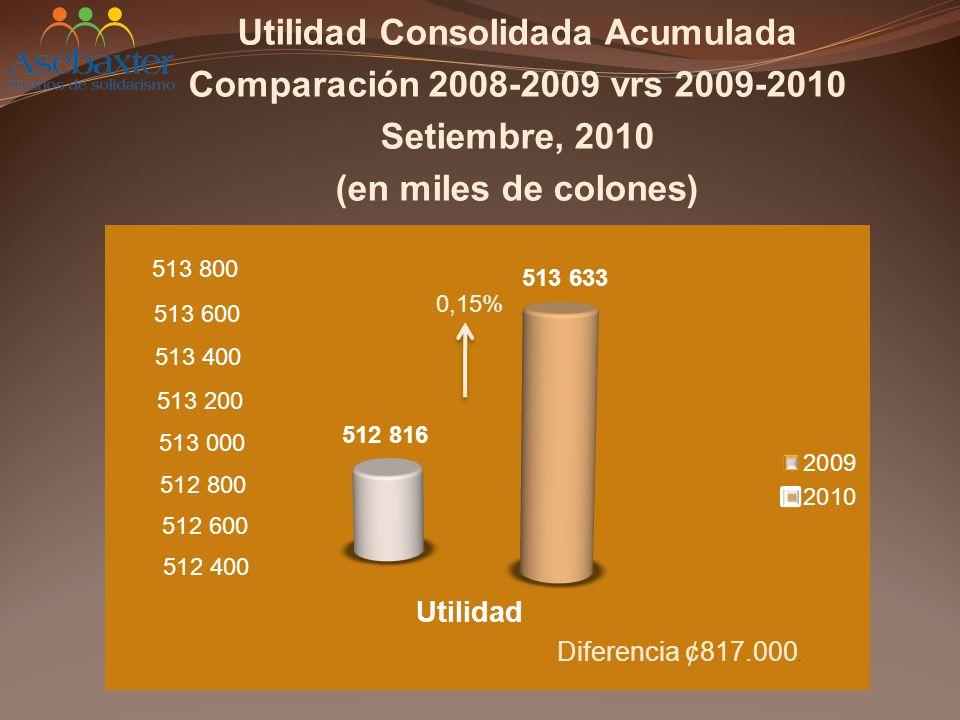 Utilidad Consolidada Acumulada Comparación 2008-2009 vrs 2009-2010 Setiembre, 2010 (en miles de colones)