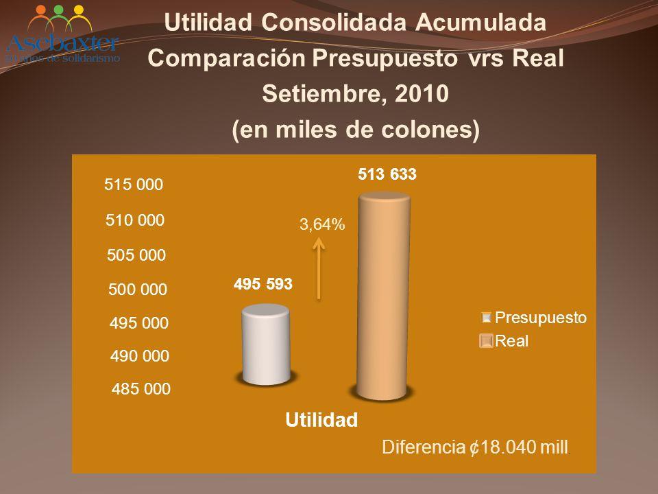 Utilidad Consolidada Acumulada Comparación Presupuesto vrs Real Setiembre, 2010 (en miles de colones)