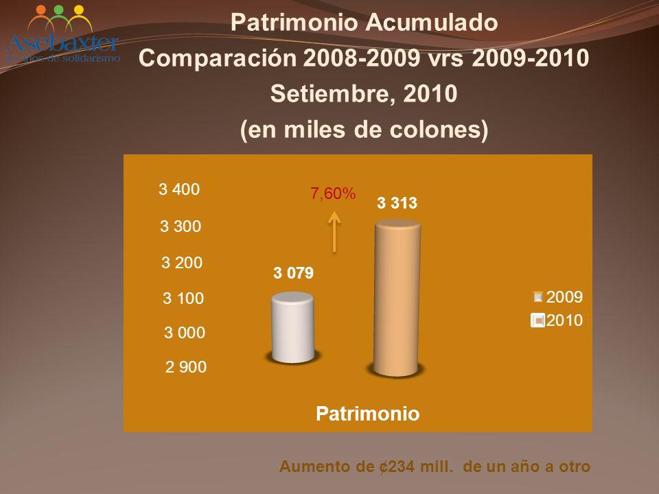 Patrimonio Acumulado Comparación 2008-2009 vrs 2009-2010 Setiembre, 2010 (en miles de colones) Aumento de ¢234 mill.