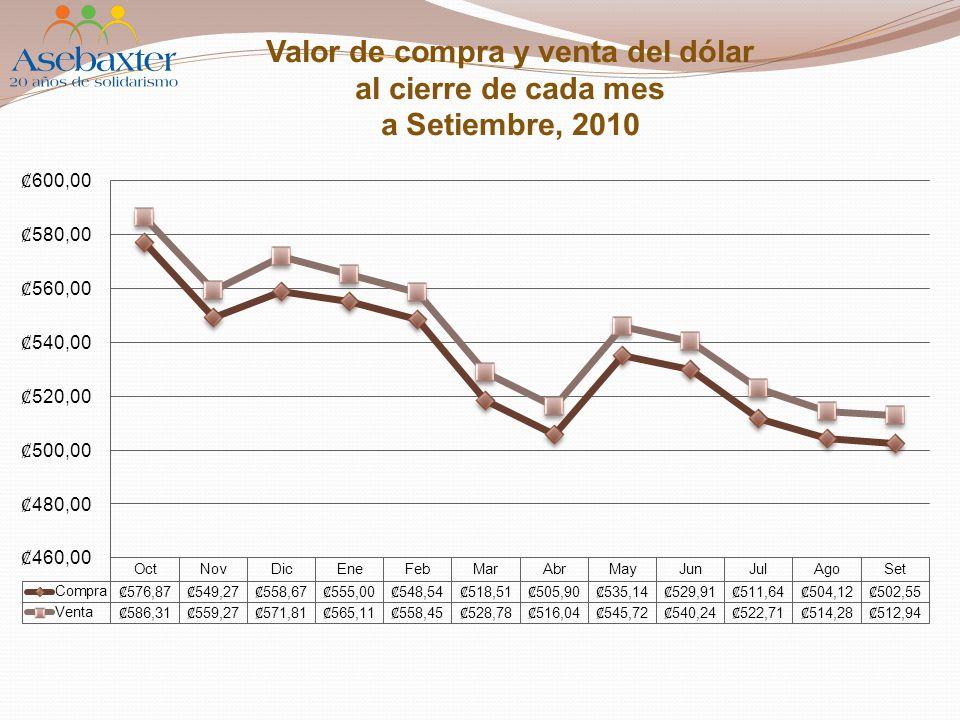 Valor de compra y venta del dólar al cierre de cada mes a Setiembre, 2010