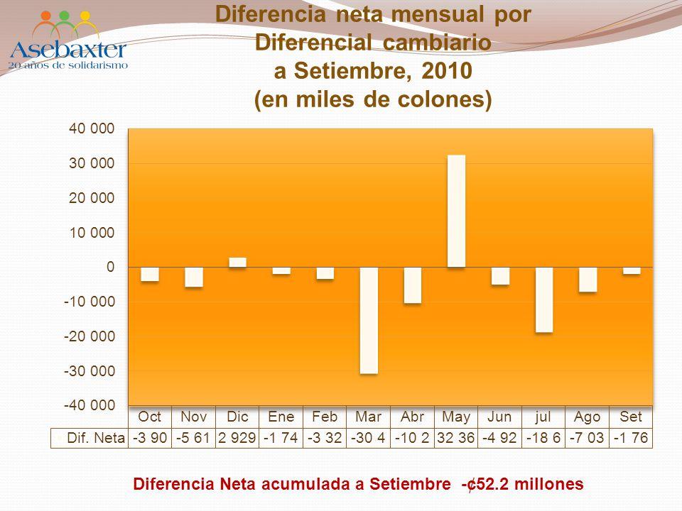 Diferencia neta mensual por Diferencial cambiario a Setiembre, 2010 (en miles de colones) Diferencia Neta acumulada a Setiembre -¢52.2 millones