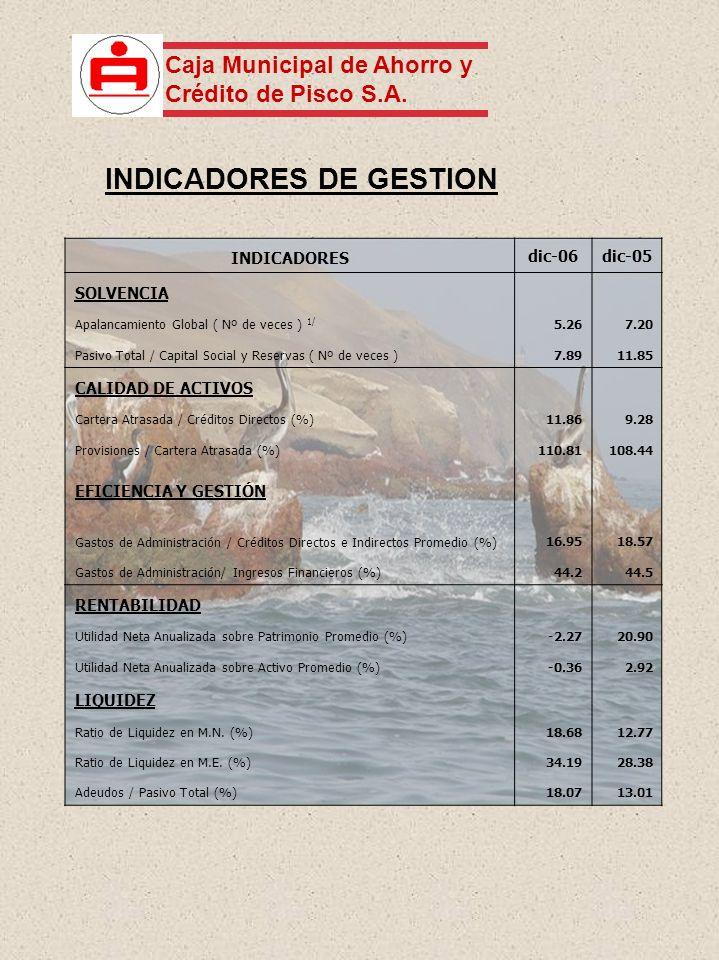INDICADORES DE GESTION INDICADORES dic-06dic-05 SOLVENCIA Apalancamiento Global ( Nº de veces ) 1/ 5.267.20 Pasivo Total / Capital Social y Reservas ( Nº de veces )7.8911.85 CALIDAD DE ACTIVOS Cartera Atrasada / Créditos Directos (%)11.869.28 Provisiones / Cartera Atrasada (%)110.81108.44 EFICIENCIA Y GESTIÓN Gastos de Administración / Créditos Directos e Indirectos Promedio (%) 16.9518.57 Gastos de Administración/ Ingresos Financieros (%)44.244.5 RENTABILIDAD Utilidad Neta Anualizada sobre Patrimonio Promedio (%)-2.2720.90 Utilidad Neta Anualizada sobre Activo Promedio (%)-0.362.92 LIQUIDEZ Ratio de Liquidez en M.N.
