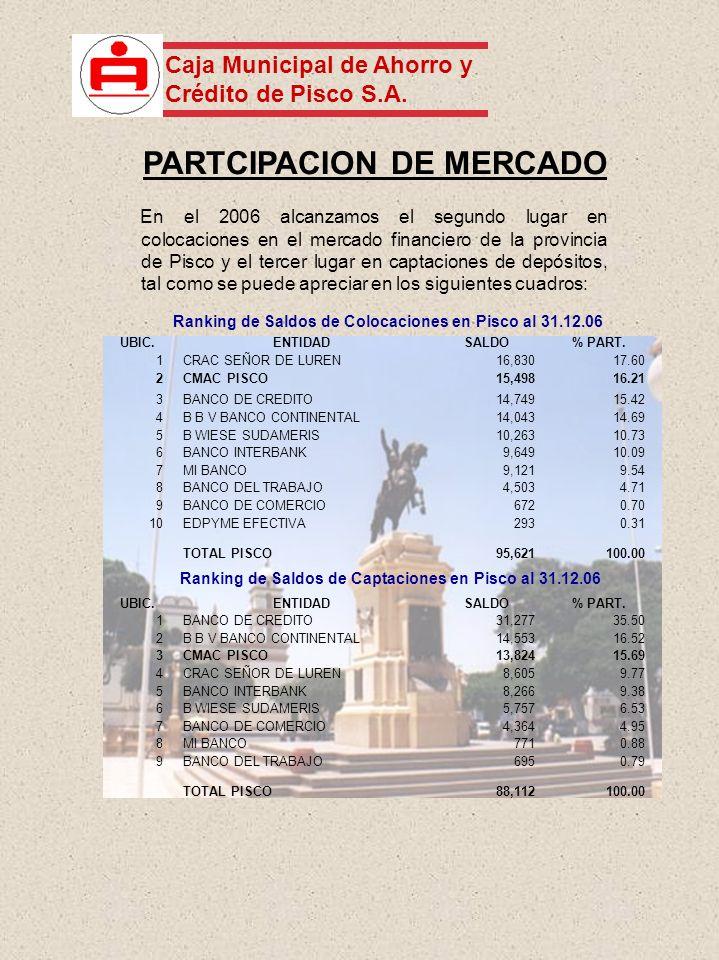 PARTCIPACION DE MERCADO En el 2006 alcanzamos el segundo lugar en colocaciones en el mercado financiero de la provincia de Pisco y el tercer lugar en captaciones de depósitos, tal como se puede apreciar en los siguientes cuadros: Ranking de Saldos de Colocaciones en Pisco al 31.12.06 Ranking de Saldos de Captaciones en Pisco al 31.12.06 UBIC.ENTIDADSALDO% PART.