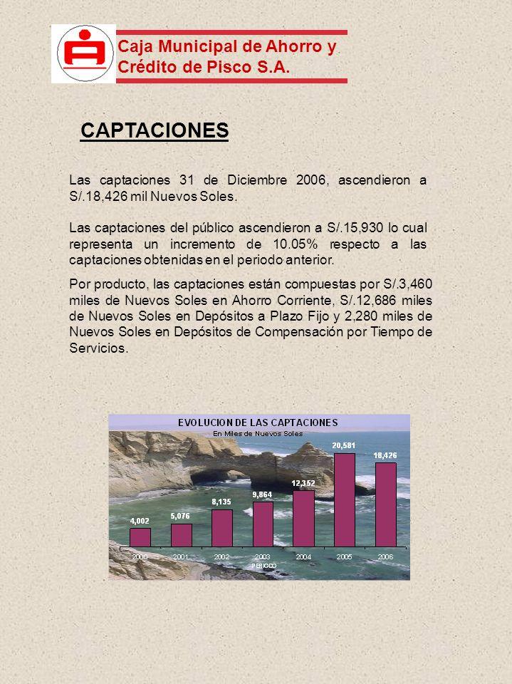 Las captaciones 31 de Diciembre 2006, ascendieron a S/.18,426 mil Nuevos Soles. Las captaciones del público ascendieron a S/.15,930 lo cual representa