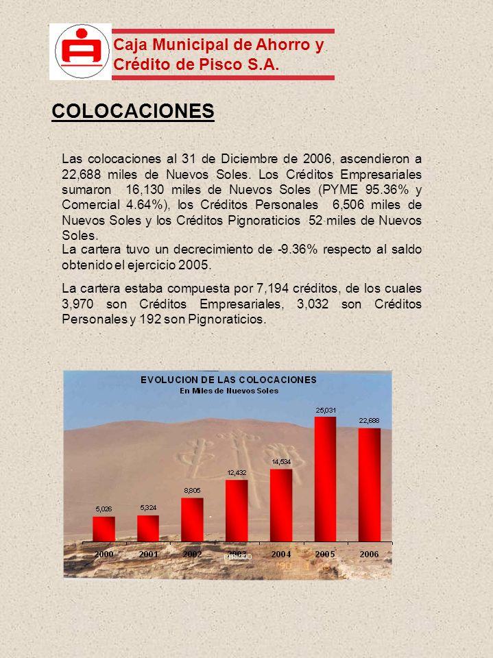 Las colocaciones al 31 de Diciembre de 2006, ascendieron a 22,688 miles de Nuevos Soles. Los Créditos Empresariales sumaron 16,130 miles de Nuevos Sol