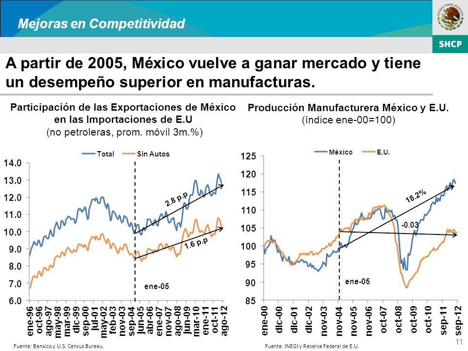 11 A partir de 2005, México vuelve a ganar mercado y tiene un desempeño superior en manufacturas.