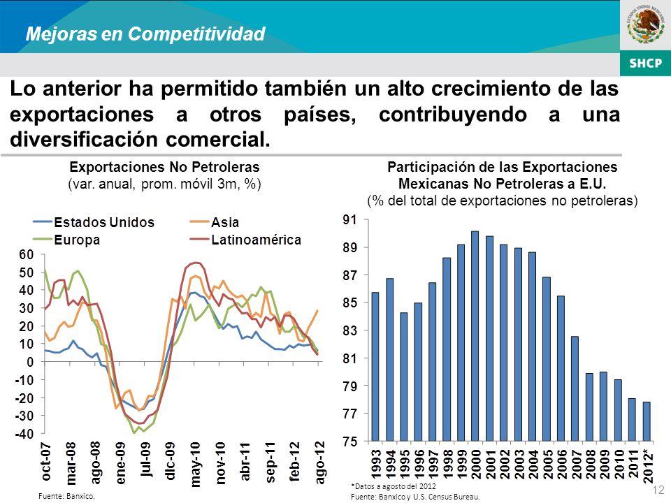 12 Lo anterior ha permitido también un alto crecimiento de las exportaciones a otros países, contribuyendo a una diversificación comercial.