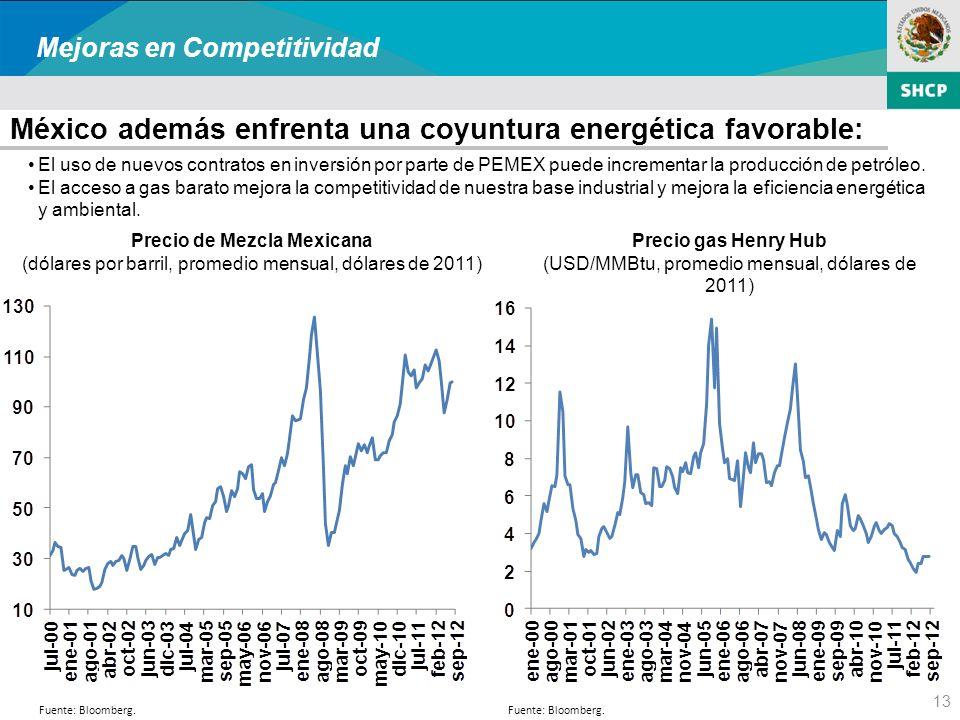 13 México además enfrenta una coyuntura energética favorable: Mejoras en Competitividad Precio gas Henry Hub (USD/MMBtu, promedio mensual, dólares de 2011) Precio de Mezcla Mexicana (dólares por barril, promedio mensual, dólares de 2011) El uso de nuevos contratos en inversión por parte de PEMEX puede incrementar la producción de petróleo.