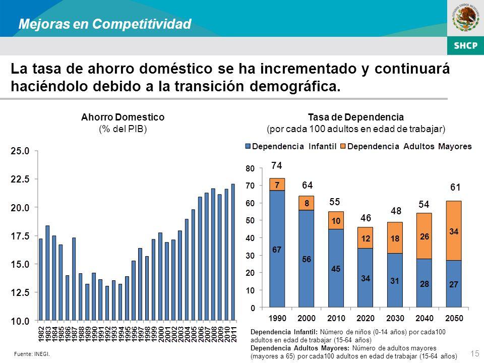 15 La tasa de ahorro doméstico se ha incrementado y continuará haciéndolo debido a la transición demográfica.