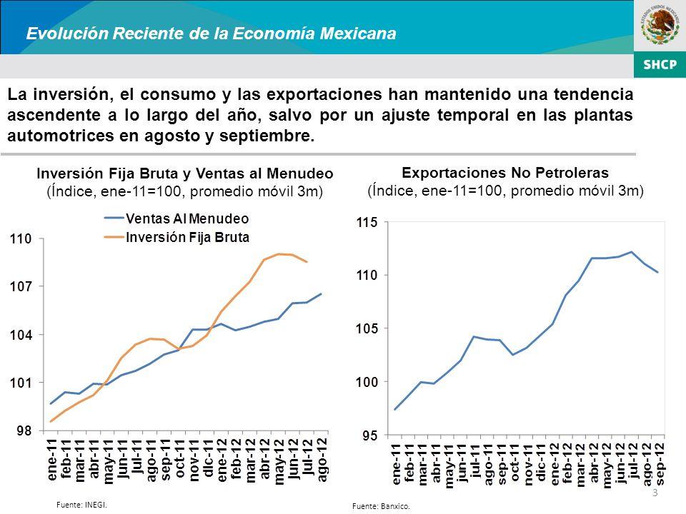 La inversión, el consumo y las exportaciones han mantenido una tendencia ascendente a lo largo del año, salvo por un ajuste temporal en las plantas automotrices en agosto y septiembre.