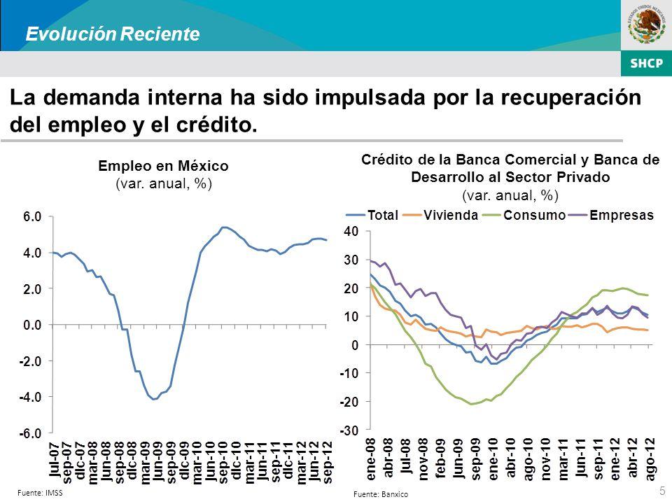 5 La demanda interna ha sido impulsada por la recuperación del empleo y el crédito.