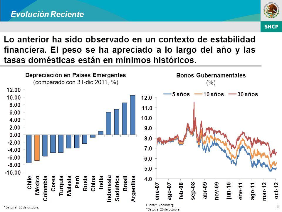 7 Las expectativas de crecimiento para la producción industrial en los Estados Unidos y el PIB de México se revisaron al alza en los primeros meses del año.