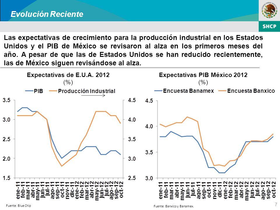 La Economía Mexicana: Evolución Reciente y Perspectivas de Mediano Plazo Octubre 2012 Secretaría de Hacienda y Crédito Público