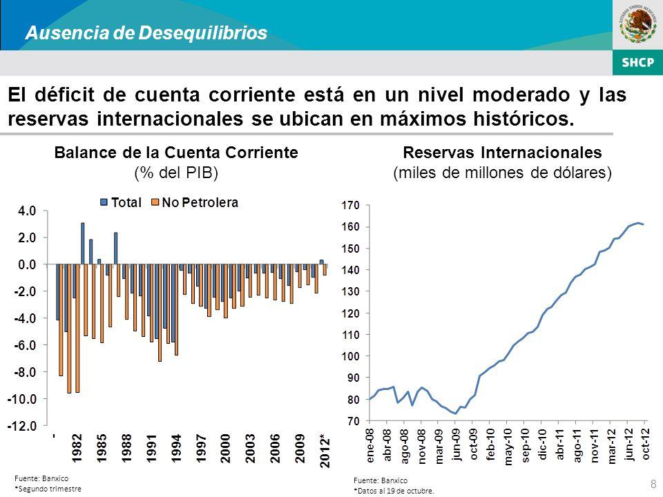 8 El déficit de cuenta corriente está en un nivel moderado y las reservas internacionales se ubican en máximos históricos.