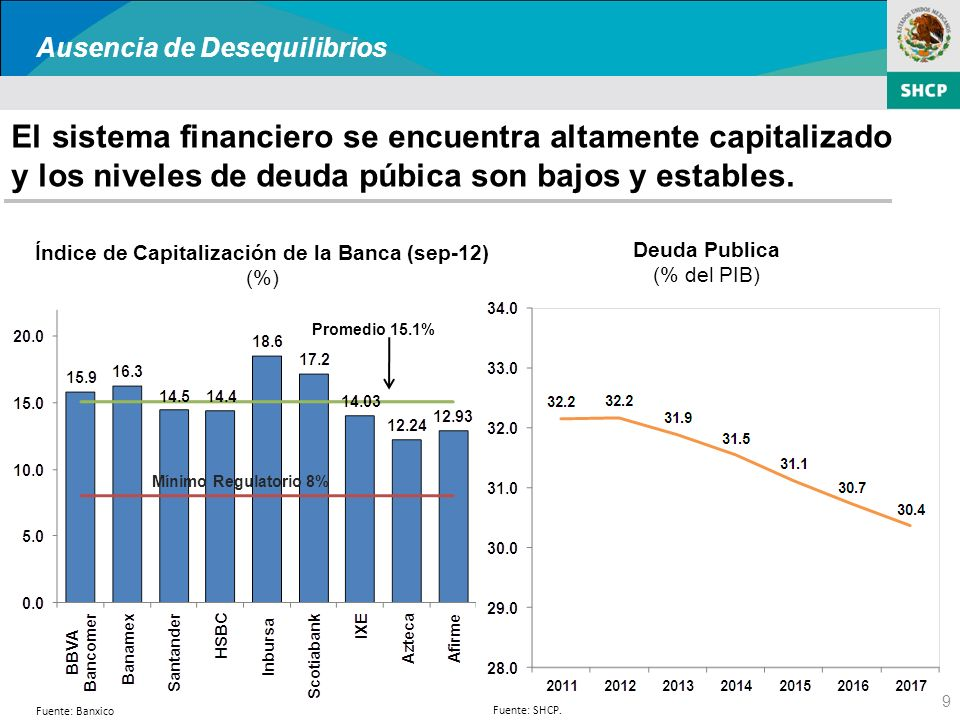 El sistema financiero se encuentra altamente capitalizado y los niveles de deuda púbica son bajos y estables.