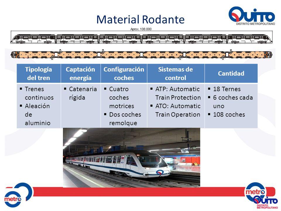 Material Rodante Tipología del tren Captación energía Configuración coches Sistemas de control Cantidad Trenes continuos Aleación de aluminio Catenari