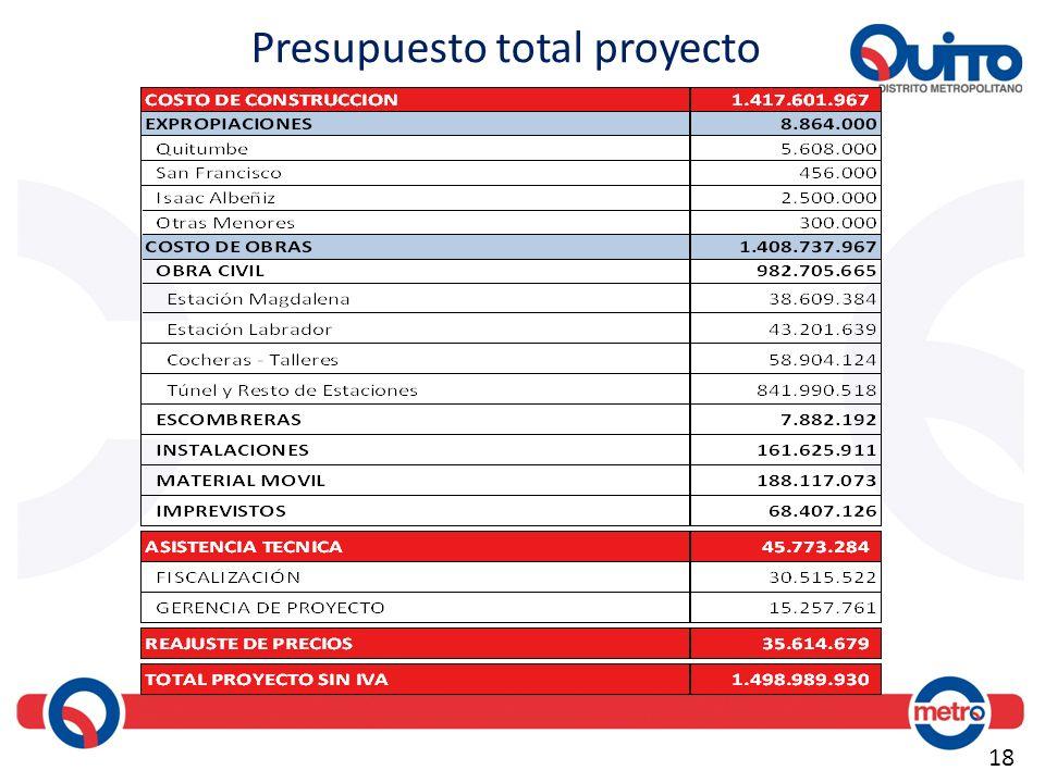 18 Presupuesto total proyecto