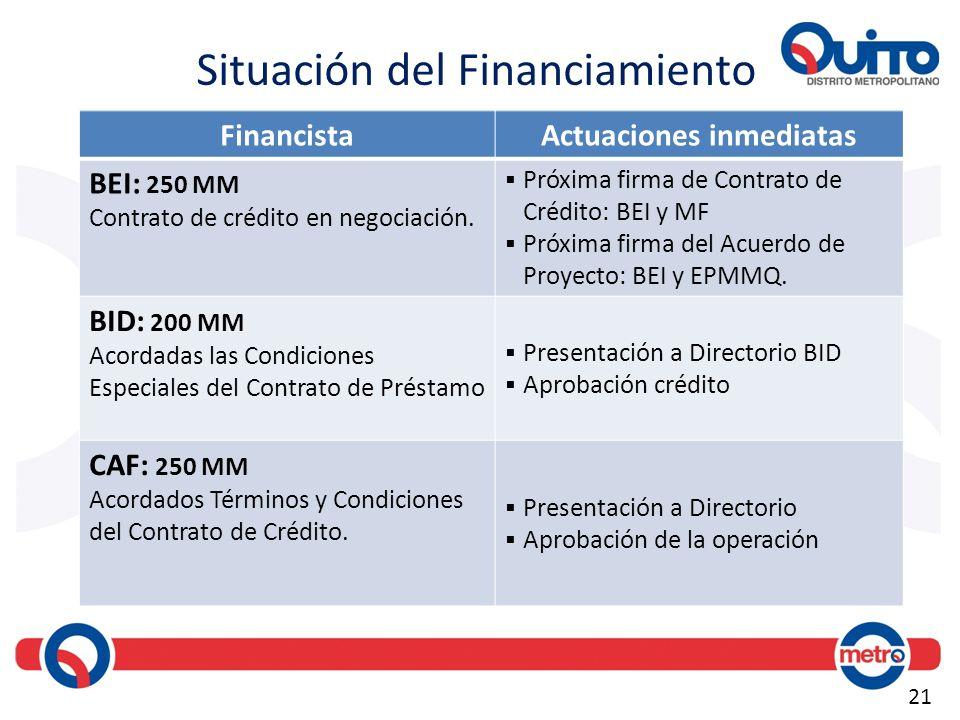 21 Situación del Financiamiento FinancistaActuaciones inmediatas BEI: 250 MM Contrato de crédito en negociación. Próxima firma de Contrato de Crédito:
