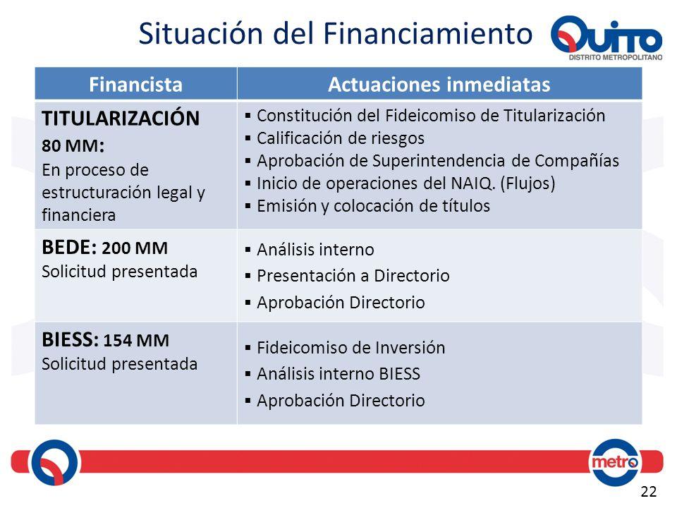 22 FinancistaActuaciones inmediatas TITULARIZACIÓN 80 MM : En proceso de estructuración legal y financiera Constitución del Fideicomiso de Titularizac