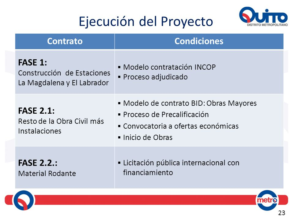 23 Ejecución del Proyecto ContratoCondiciones FASE 1: Construcción de Estaciones La Magdalena y El Labrador Modelo contratación INCOP Proceso adjudica