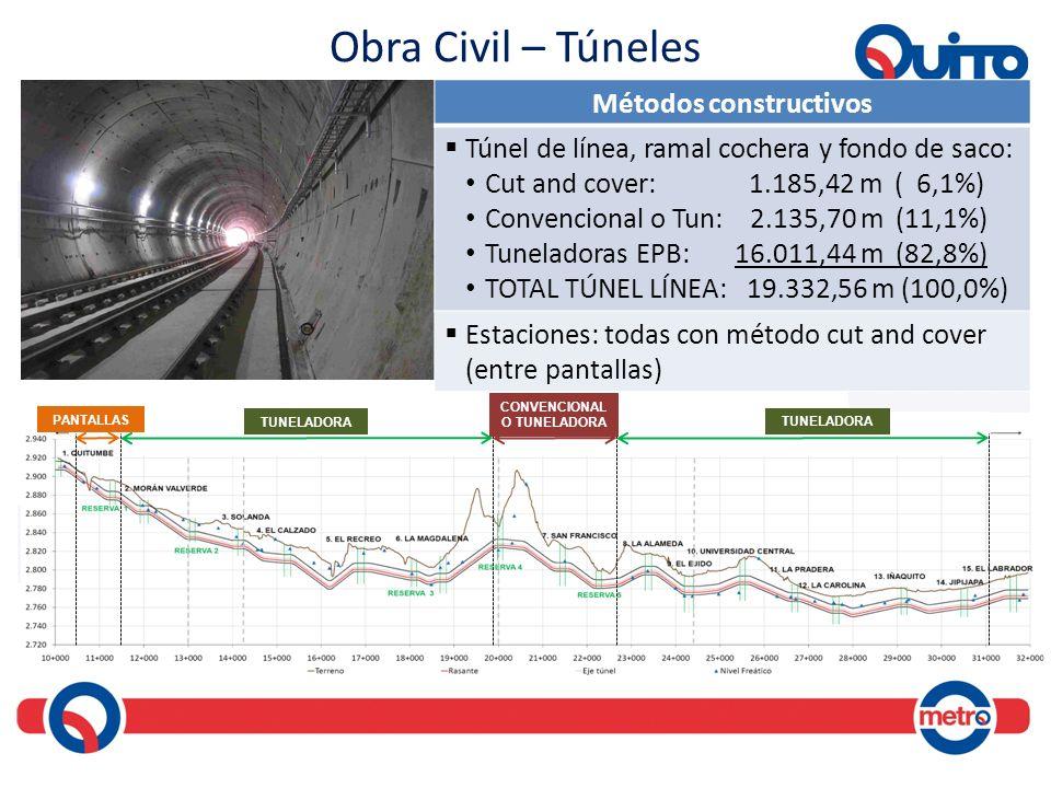 Obra Civil – Túneles Métodos constructivos Túnel de línea, ramal cochera y fondo de saco: Cut and cover: 1.185,42 m ( 6,1%) Convencional o Tun: 2.135,