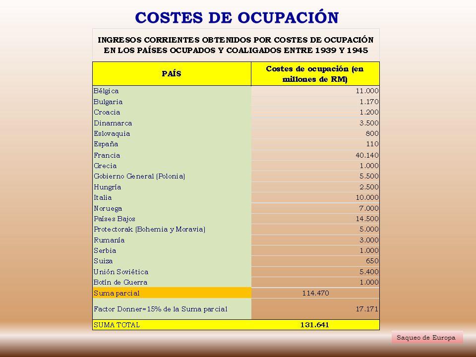 COSTES DE OCUPACIÓN Saqueo de Europa